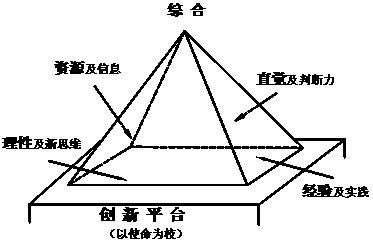 创新金字塔
